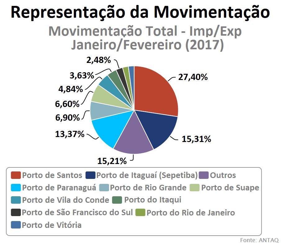 Fonte: (https://webportos.labtrans.ufsc.br/Brasil/Movimentacao) Acessado em 03/04/2017.