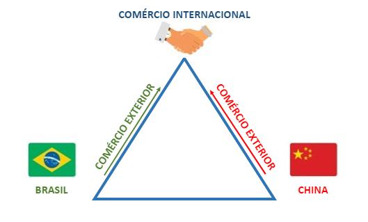 Triângulo do comércio entre países.